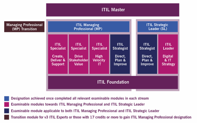 ITIL 4 Certification Scheme - Purple Griffon