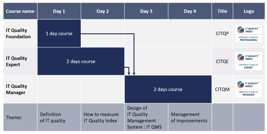 IT Quality Management Certification Table - Purple Griffon Training Provider