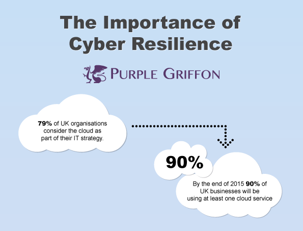 Click to View the Cyber Resilience Info Graphic