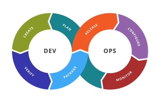 DevOps cycle