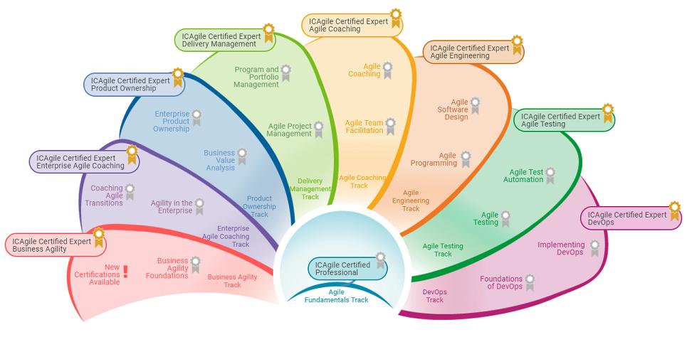 ICAgile - Agile Fundamentals Roadmap