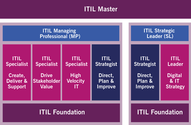ITIL 4 Qualification Scheme