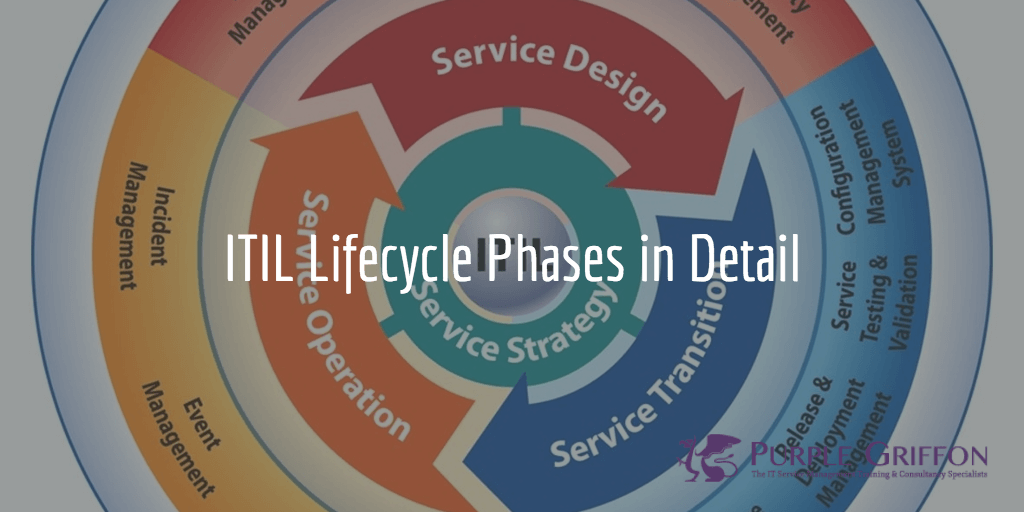 ITIL Lifecycle Phases in Detail