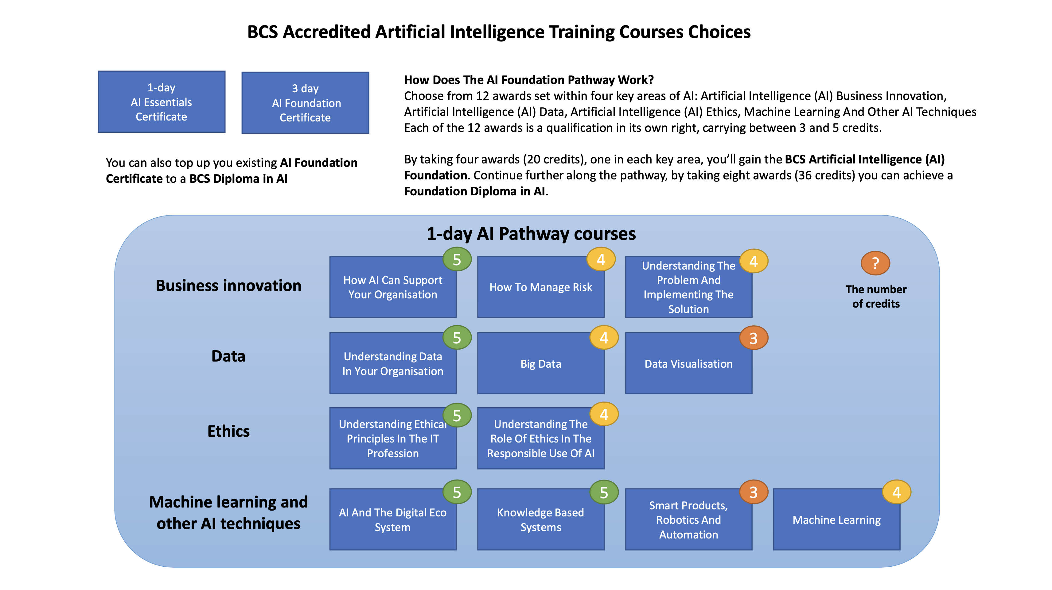 Artificial Intelligence (AI) Foundation Pathway