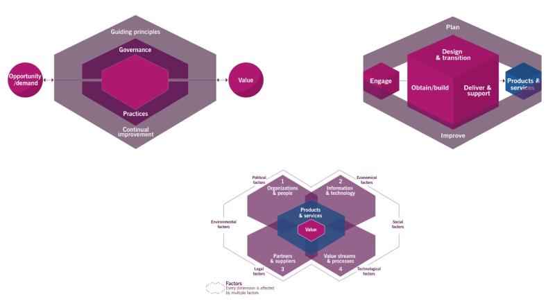 Enter ITIL® 4 - New Architecture & Models