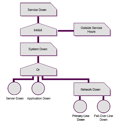 Service/Network Down - Availability Management