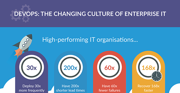 DevOps: The Changing Culture Of Enterprise IT (11 Reasons Why You Should Care About DevOps)