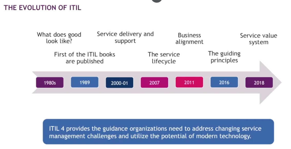 ITIL4 Foundation: The Definitive Guide [Cheat Sheet]